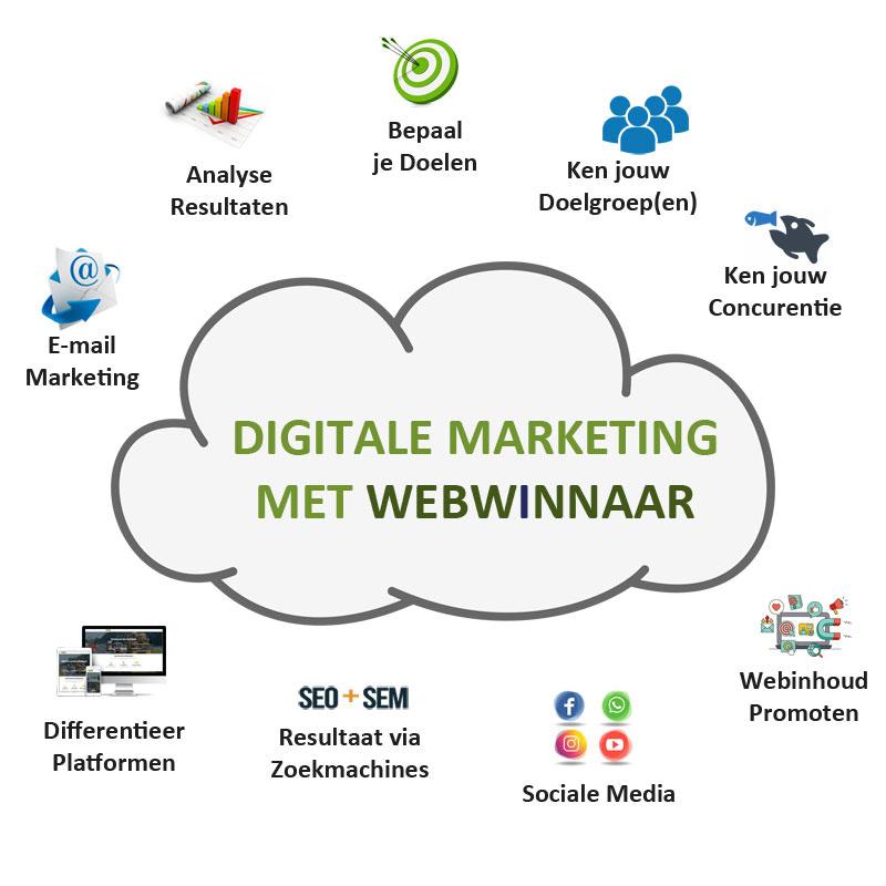 WebWinnaar - Digitale Marketing voor Websites en Webshops