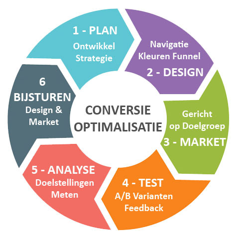WebWinnaar - Infograph conversie optimalisatie voor websites en webshops die hoog scoren in Google en andere zoekmachines
