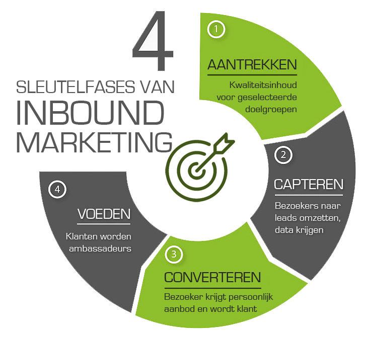 WebWinnaar - Inbound Content Marketing voor websites en webshops die hoog scoren in Google en andere zoekmachines
