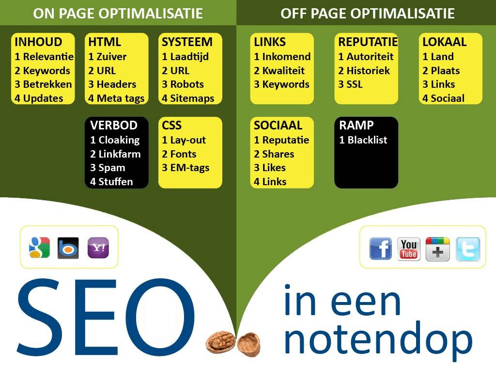 WebWinnaar - infograph seo elementen voor websites en webshops die hoog scoren in Google en andere zoekmachines