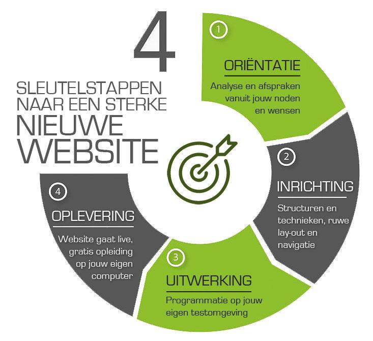 WebWinnaar - Webdesign - Onze werkwijze voor het maken mooie nieuwe websites of webshops die hoog scoren in Google en andere zoekmachines